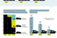 Infographies Automobile
