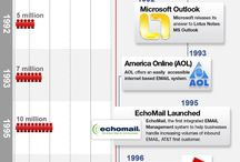 Infographics ~ The History of... / by Dennis Wortham