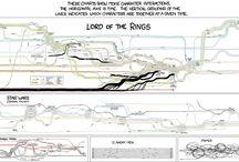 Mappe Informazionali / Mappe riassuntive dei Film e delle stori prese da internet