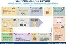 Aprendizaje Basado en Proyectos (ABP) / Método para mejorar la manera de enseñar
