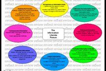 Information Literacy (IL) / Understanding IL