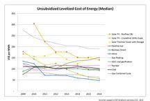 Cost of energy (LCOE)