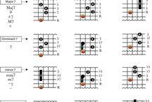 Jazz gitarra