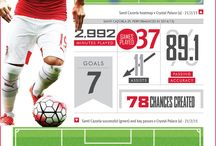 Stats Zone / by Arsenal Football Club