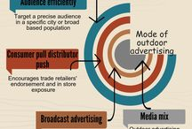 How Does Outdoor Advertising