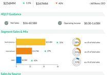 Alphagraphics / Snapshots of companies' performance