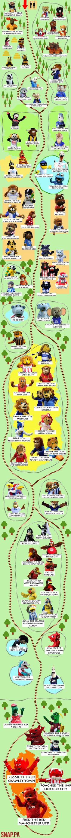 All the football league mascots, in a zoo. Wow.
