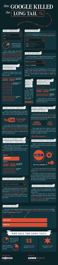SEO: How Google Killed The Long Tail [Infographic]