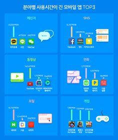 [OSEN=이균재 기자] 한국인이 가장 오래 사용하는 각 분야별 앱 TOP3가 발표됐다.앱 분석 업체 와이즈앱이 발표한 10월 한국 안드로이드 스마트폰 사용 조사 ...