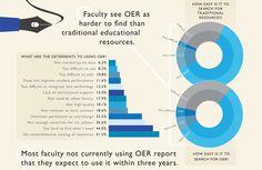 Survey Says: Many Higher Ed Faculty Still Lack Awareness of OER | EdSurge News