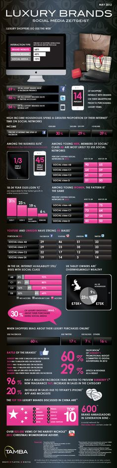 "Luxury Brands Social Media Zeitgeist.    Individual is Better Than Exclusive: Why Luxury Brands Should Embrace Social Media? The terms ""Luxury"" and ""Exclusivity"" are often used, if not interchangeably, then at least with a high degree of overlap. Social networks, on the other hand, are all about openness and sharing. Shouldn't luxury brands shun social marketing? The experience of luxury brands like Tiffany & Co and Burberry suggest otherwise: social and mobile marketing"