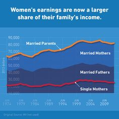 """Women's earnings are now a larger share of their family's income.  *Note: We're not sure what """"MV"""" is referring to, but the data generally comport with other data we have seen on the topic."""