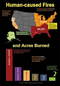 Great information about human caused fires and the acres burned as a result.