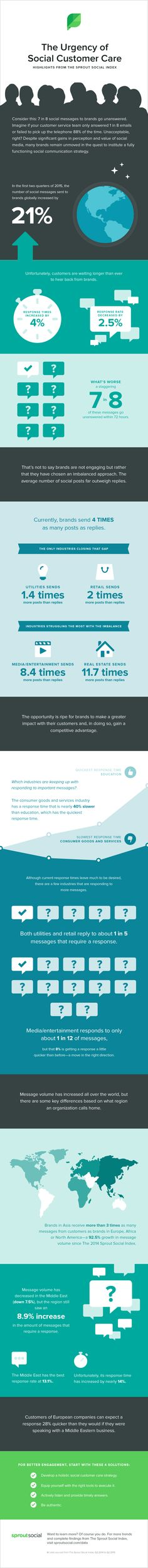 The Urgency Of Social Media Customer Care: Highlights From The 2015 Sprout Social Index - infographic