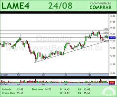 LOJAS AMERIC - LAME4 - 24/08/2012 #LAME4 #analises #bovespa