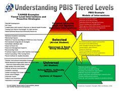 Understanding the PBIS Model Three Tiered Framework