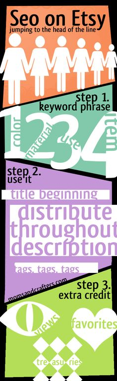 SEO on Etsy - a complete guide! Click to read the article to fully understand the infographic.