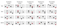 Seventh Chord Inversions Bass Guitar Notes, Much Music, Workout Warm Up, Music Theory, Sheet Music, Google Search, Charts, Exercises, Essentials
