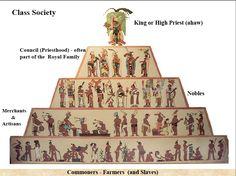 Aztecs vs Incas Chart | Create a free website