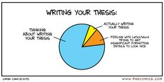 PHD Comics: Amount of Time Spent Writing your Thesis. This describes my life perfectly right now because it's 1am and I still have pages to write but I'm trying to get my parentheses to be the right size in LaTeX...
