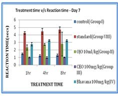 Pharmacological and Behavioral Comparative Study of Allium Cepa Linn. Bulb and Coffee with Bhavana Treatment in Rats by Madhusudan P Joshi Pharmacology, Allium, Pharmacy, Rats, Behavior, Bar Chart, Bulb, Study, Journal