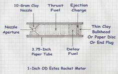 How to make black powder model rocket engines reverse engineered from Estes rockets. Estes Model Rockets, Estes Rockets, Model Rocket Engines, How To Make Fireworks, Model Rocket Kits, Rocket Motor, Survival, Engineering, Spacecraft