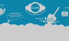 Do you know what is a S.U.R.E. Campaign?