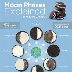 Infographic: Moon Phases Explained With Oreos  #infographic #science #education #oreo