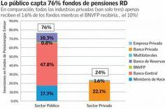 ¿Corralito con los fondos de pensiones? - DiarioLibre.com