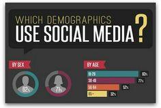 Infographic: The demographics of social media users #socialmedia #demographics