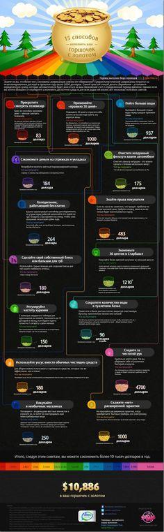 В этой инфографике - способы экономии, составленные для американцев. Но некоторые из них можно использовать в любой стране. Например, подождать с покупкой и спросить себя через время, нужна ли эта вещь?:)
