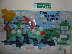 Water Cycle display New Classroom, Primary Classroom, Classroom Displays, Primary Teaching, Teaching Ideas, What Is Water, Water Cycle, Back To School