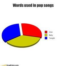 Words used in pop songs: Club, Baby, Tonight