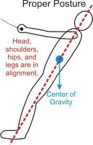 Trainer kite correct posture