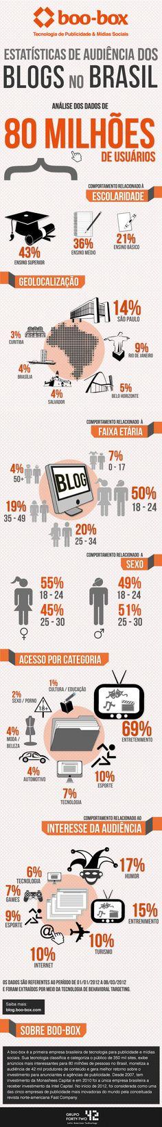 #Exclusivo. Infografico sobre audiencia dos blogs no Brasil. #midiassociais #marketingdigital
