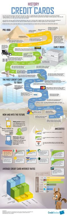 Trading infographic : History of Credit Cards