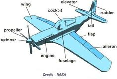 Important Parts of an Airplane and What They Do!