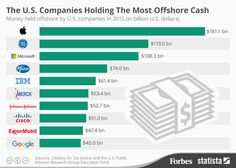 The U.S. Companies Holding The Most Offshore Cash