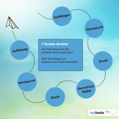 Mehr Infos zur 7-Punkte-Struktur gibt es hier:  https://www.neobooks.com/home/meinneobooks/Autorenwerkstatt/Schreiben/7-Punkte-Struktur.html  :)