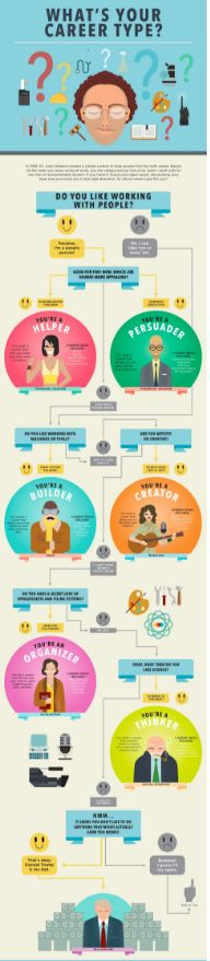 114 best Career Path Infographics images on Pinterest Productivity - planning a career path