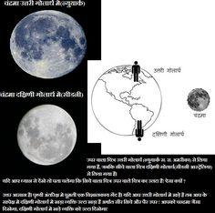 क्या दक्षिणी गोलार्ध मे चंद्रमा उल्टा दिखेगा ? उपर वाला चित्र उत्तरी गोलार्ध (न्युयार्क स. रा. अमरीका) से लिया गया है, जबकि नीचे वाला चित्र दक्षिणी गोलार्ध(सीडनी आस्ट्रेलिया) से लिया गया है।