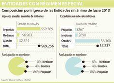 Las cooperativas piden marco tributario especial Chart, Map, Coops, Colombia, Maps
