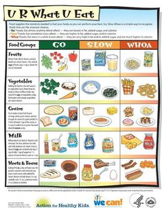 Teach kids which foods to eat all of the time (go), sometimes (slow), and once in awhile (whoa) using this handout.  We should refer to foods as always, sometimes, or once in awhile instead of saying good or bad foods.