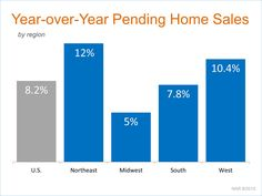Pending Home Sales Remain Strong in June. Check out this article!