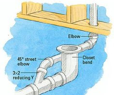 Running Drain and Vent Lines - How to Install a New Bathroom - DIY . Running Drain and Vent Lines Plumbing Drains, Pex Plumbing, Bathroom Plumbing, Basement Bathroom, Bathroom Ideas, Plumbing Fixtures, Bathroom Remodeling, Bathroom Fixtures, Plumbing Solder