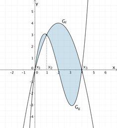 Fläche, welche die Graphen der Funktionen f und g einschließen