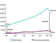 Median Net Worth, By Race