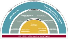 Harvard Family Research Project - Our Early Childhood Education Framework Image