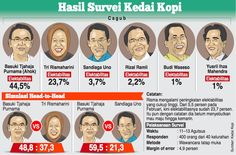 Hasil Survey: Elektabilitas Ahok Turun, Risma Melesat
