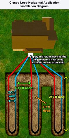 Geothermal Heat Pump System Horizontal Straight Loop Installation Diagram